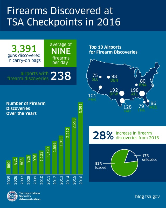tsa-year-end-2016